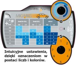 Lutospawarka MIG/MAG – GYS model CARMIG, jeden podajnik 032132